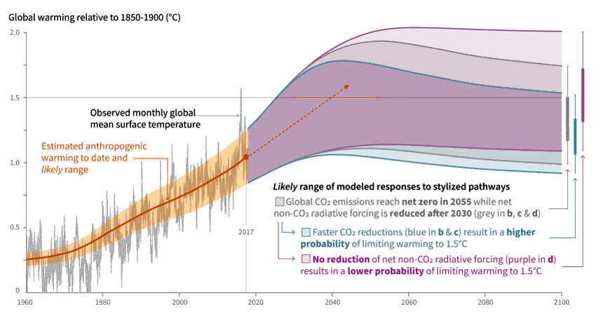 IPCC Surriscaldamento globale