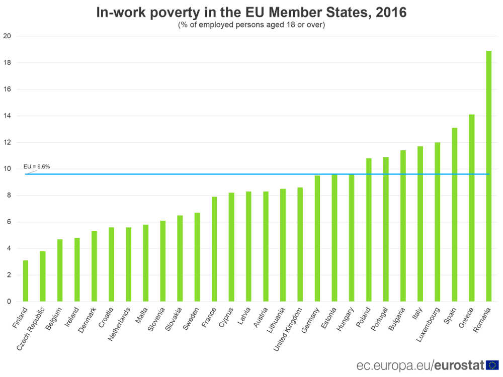 IMG graph in work poverty - Eurostat
