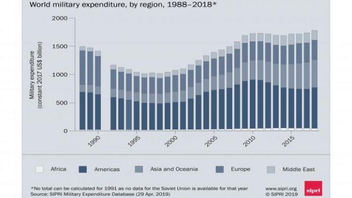 Spesa militare 2018 - SIPRI