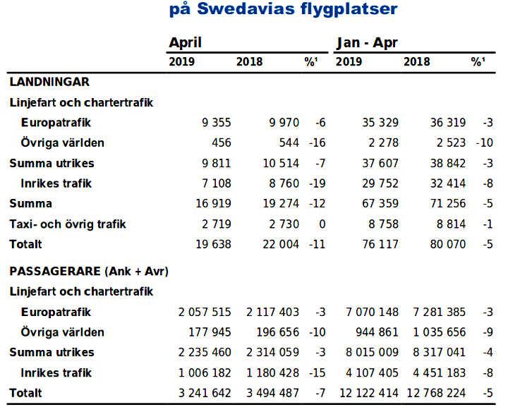 Statistiche Swedavia 2019
