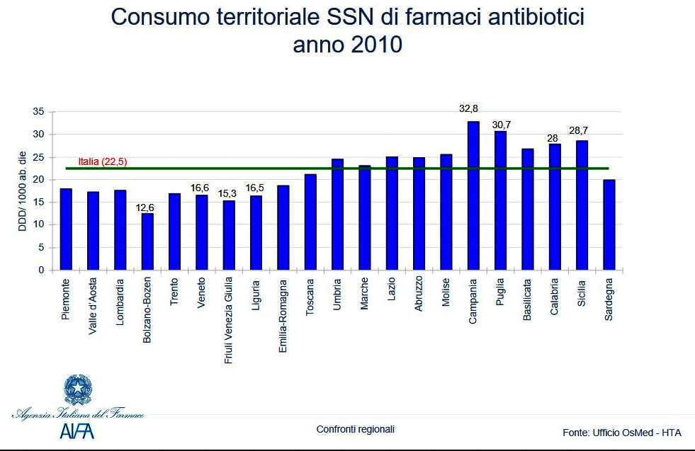 CONSUMO Farmaci antibiotici 2010