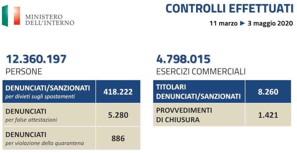 Controlli coronavirus 2020 - Polizia