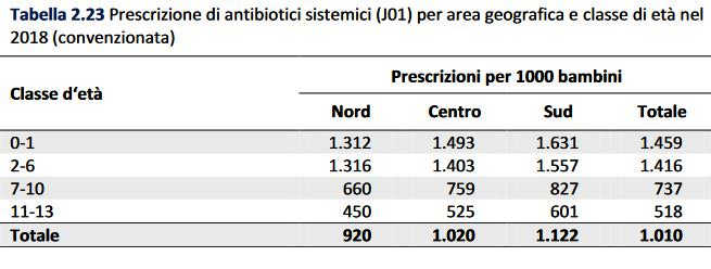 Rapporto Antibiotici 2018 - Prescrizioni pediatriche