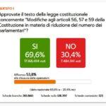 Referendum-Taglio-Parlamentari-Esito