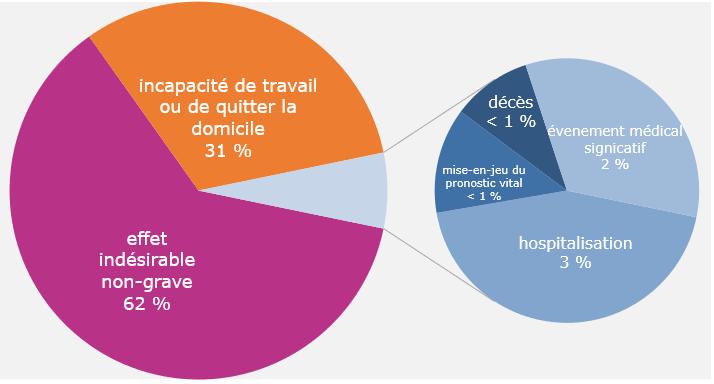 grafico_effetti_avversi_vaccino_Belgio