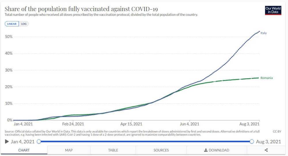 Our_World_data_Vaccini_Italia_ROmania